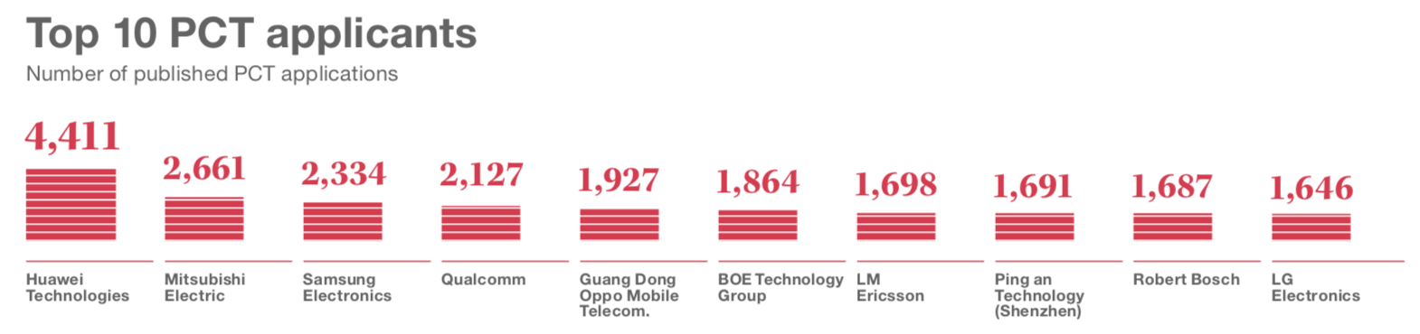 OPPO Ranks Among Top 5 2019 PCT Patent Applications